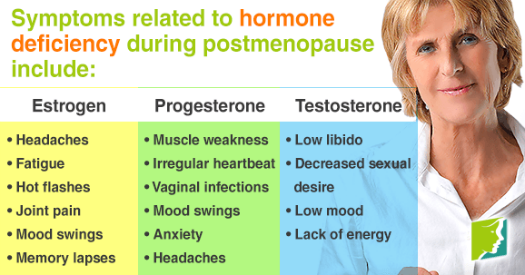Postmenopause hormone deficiency