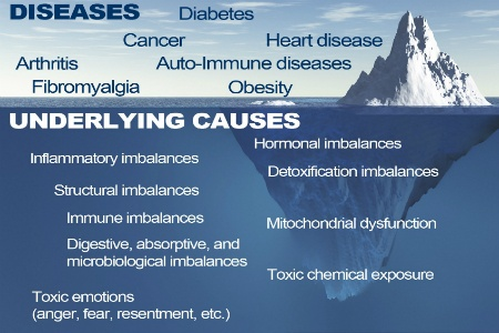 Diseases and causes treated with functional medicine